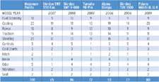Groomer Chart